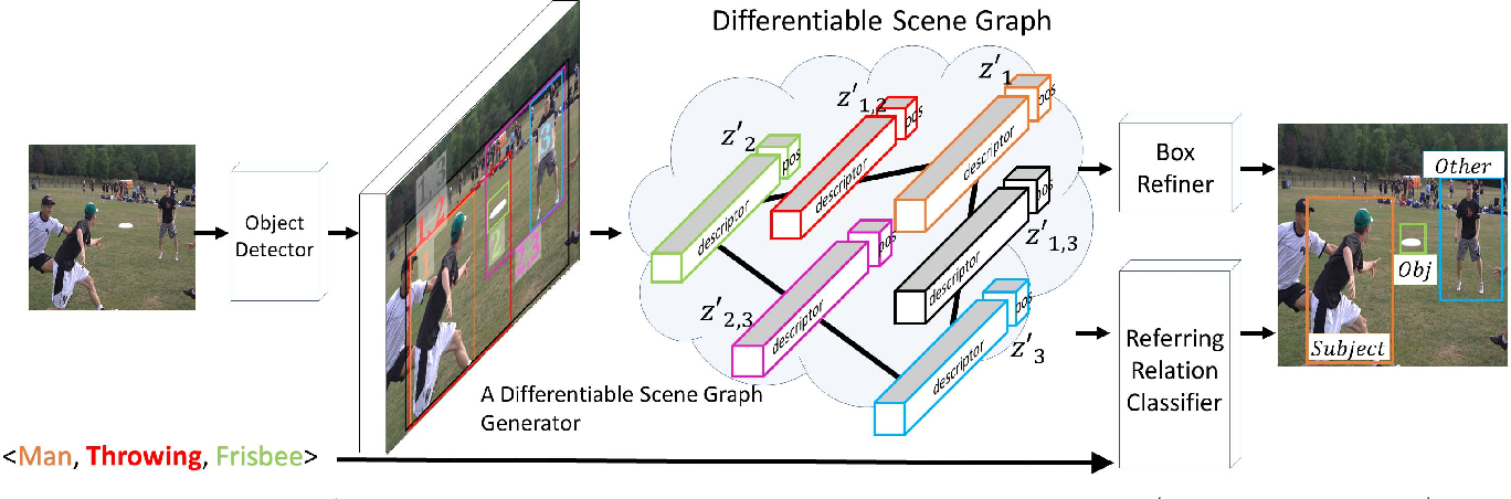 Figure 3 for Differentiable Scene Graphs