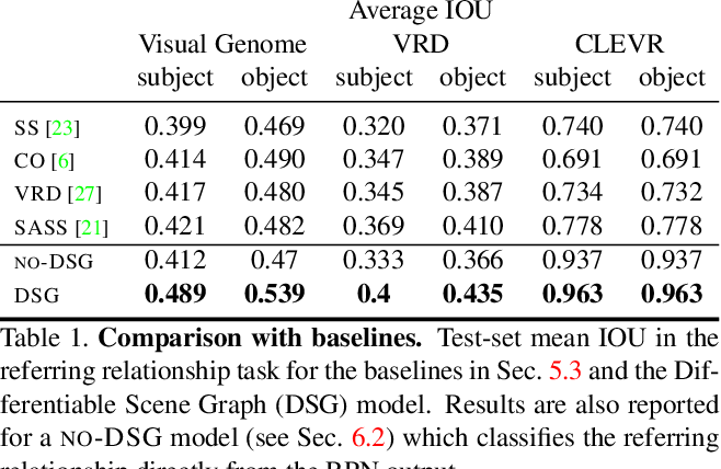 Figure 2 for Differentiable Scene Graphs