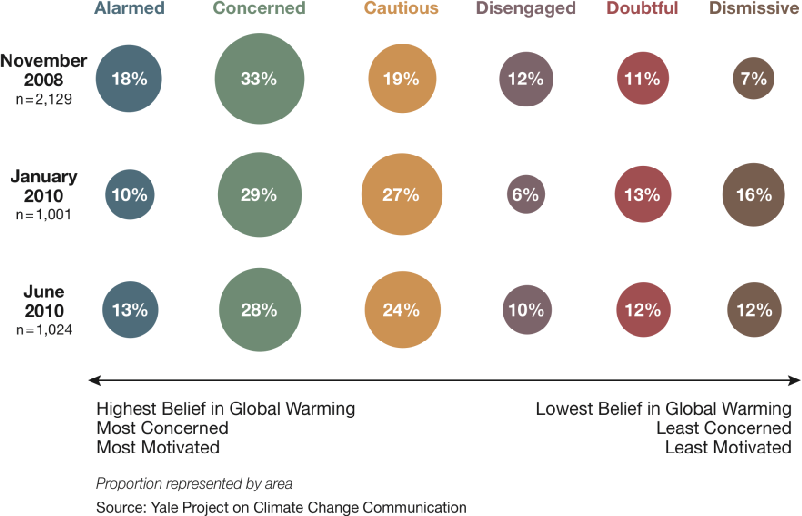 Climate change education : goals, audiences, and strategies : a workshop summary
