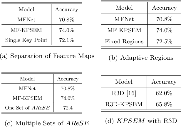 Figure 4 for Effective Action Recognition with Embedded Key Point Shifts