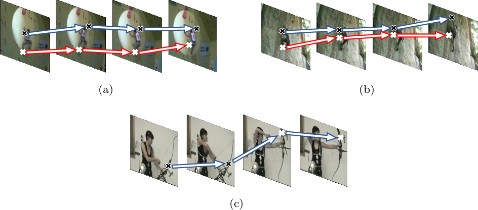 Figure 1 for Effective Action Recognition with Embedded Key Point Shifts