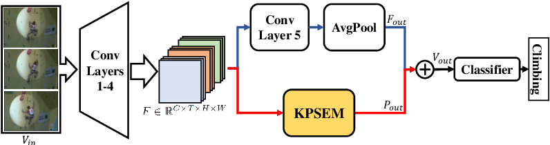 Figure 3 for Effective Action Recognition with Embedded Key Point Shifts