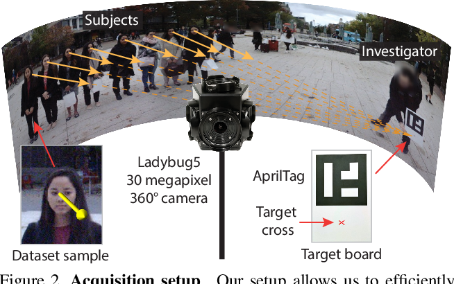 Figure 3 for Gaze360: Physically Unconstrained Gaze Estimation in the Wild