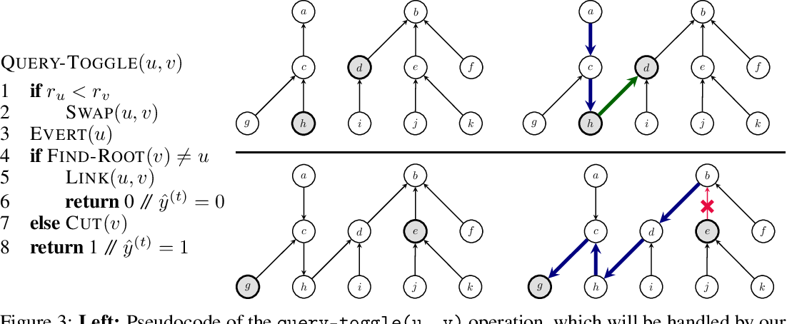 Figure 4 for Pointer Graph Networks