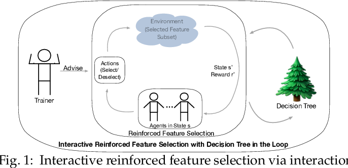 Figure 1 for Interactive Reinforcement Learning for Feature Selection with Decision Tree in the Loop
