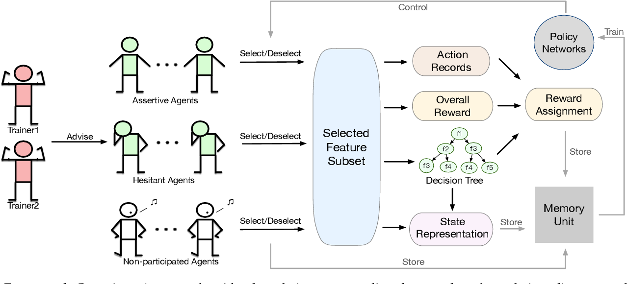 Figure 3 for Interactive Reinforcement Learning for Feature Selection with Decision Tree in the Loop