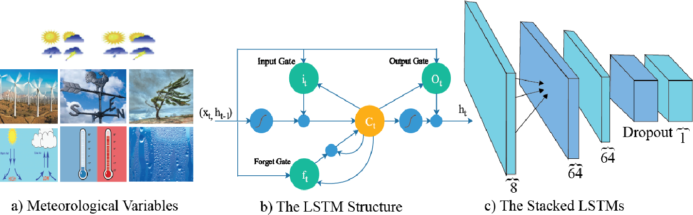 Figure 2 for A Multi-variable Stacked Long-Short Term Memory Network for Wind Speed Forecasting