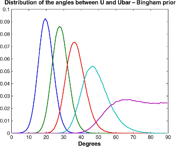 Figure 2 for Minimum mean square distance estimation of a subspace