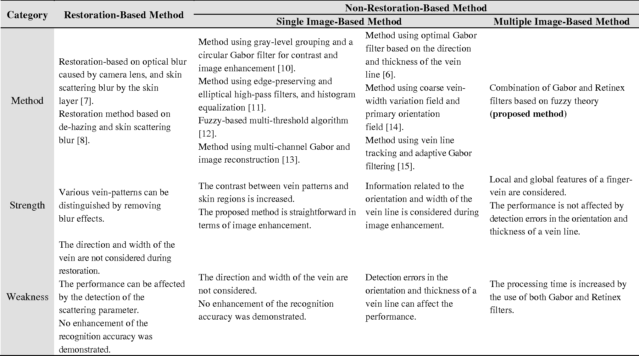 Table 1 from Finger-Vein Image Enhancement Using a Fuzzy-Based