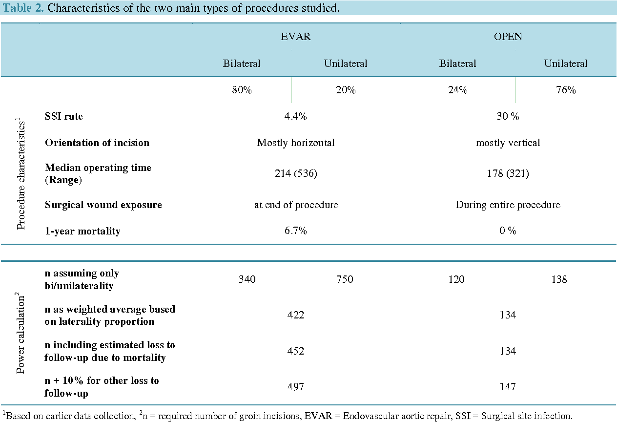 Table 2 from Incisional Negative Pressure Wound Therapy in