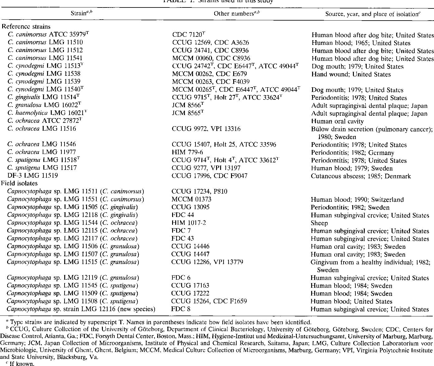 PDF] Polyphasic analysis of strains of the genus Capnocytophaga and