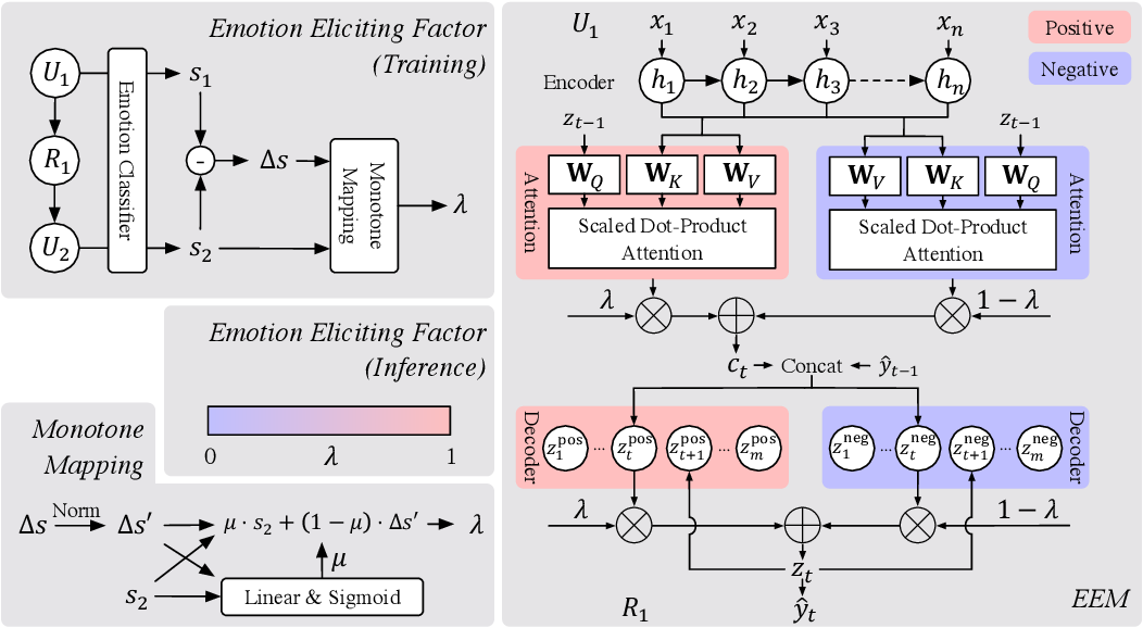 Figure 3 for Emotion Eliciting Machine: Emotion Eliciting Conversation Generation based on Dual Generator