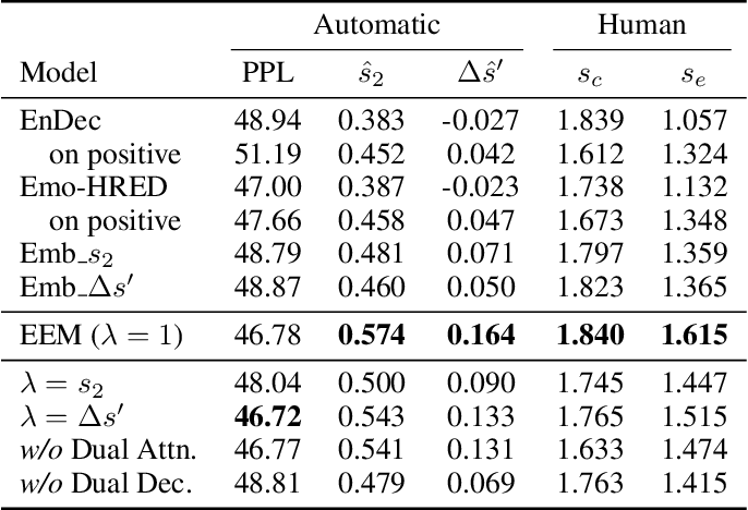 Figure 2 for Emotion Eliciting Machine: Emotion Eliciting Conversation Generation based on Dual Generator
