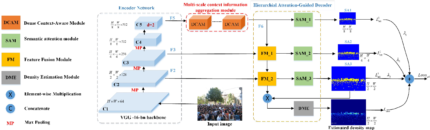 Figure 2 for Multi-Scale Context Aggregation Network with Attention-Guided for Crowd Counting