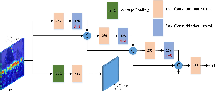 Figure 3 for Multi-Scale Context Aggregation Network with Attention-Guided for Crowd Counting