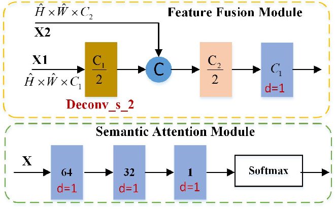 Figure 4 for Multi-Scale Context Aggregation Network with Attention-Guided for Crowd Counting