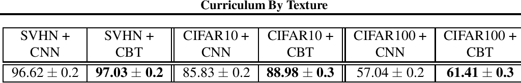 Figure 1 for Curriculum By Texture