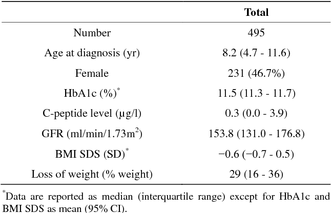 Inverse Relationship Between Glomerular Hyperfiltration And C