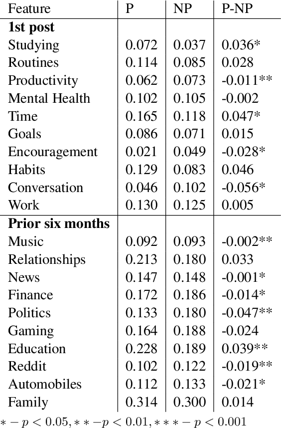 Figure 4 for Room to Grow: Understanding Personal Characteristics Behind Self Improvement Using Social Media