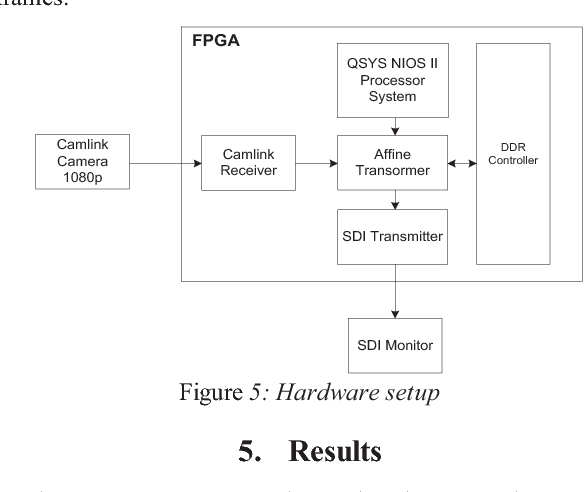 Figure 5 from Low cost high throughput affine transformation engine
