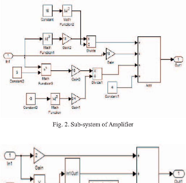 Modeling, Simulation of Multi Standard Wireless Receivers in MATLAB