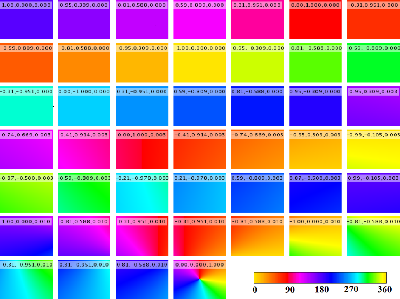 Figure 2 for Coherent Motion Segmentation in Moving Camera Videos using Optical Flow Orientations