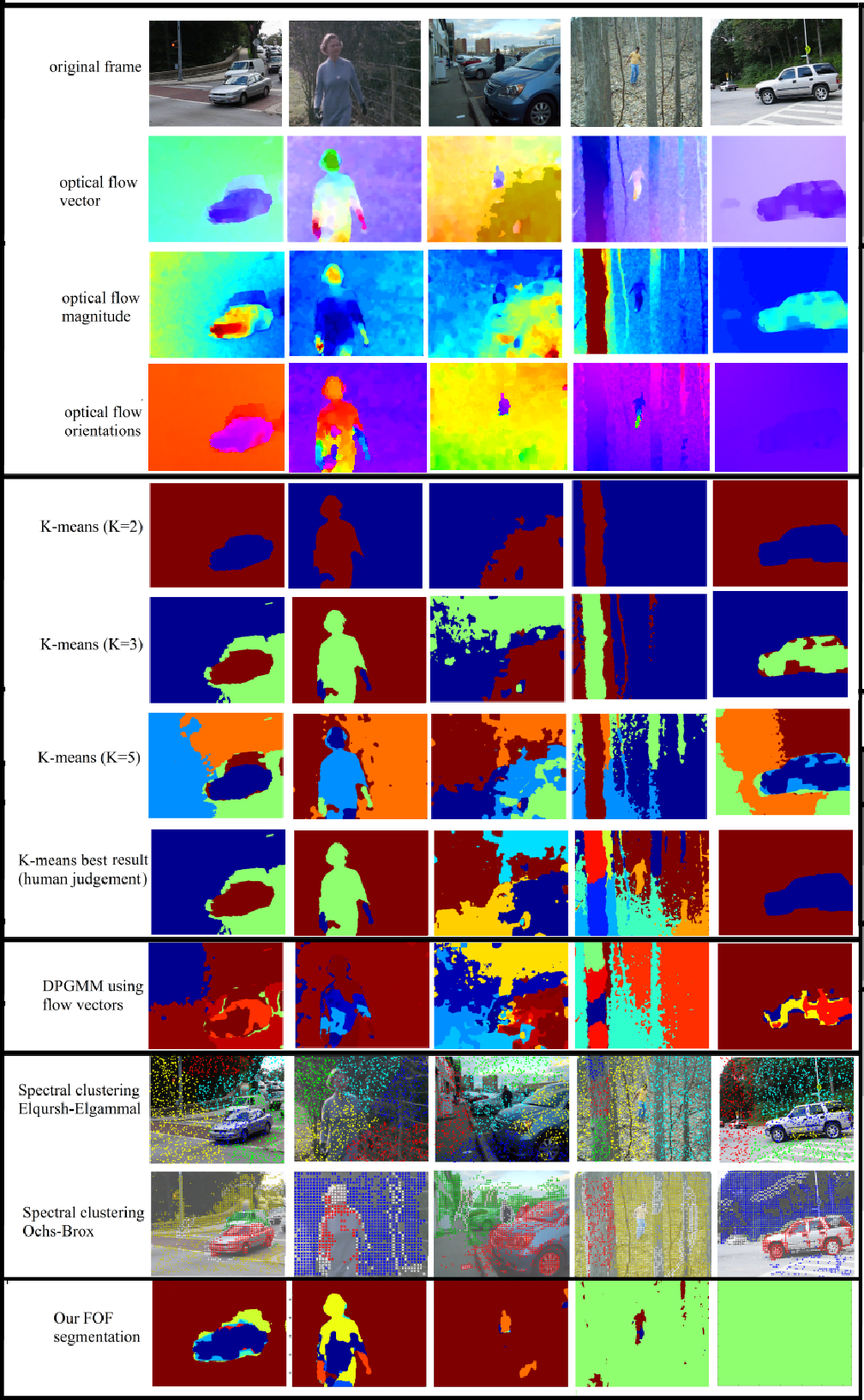 Figure 3 for Coherent Motion Segmentation in Moving Camera Videos using Optical Flow Orientations
