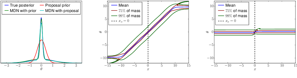 Figure 2 for Neural Density Estimation and Likelihood-free Inference