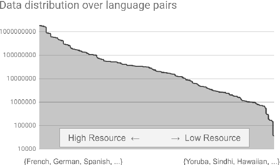 Figure 1 for Massively Multilingual Neural Machine Translation in the Wild: Findings and Challenges
