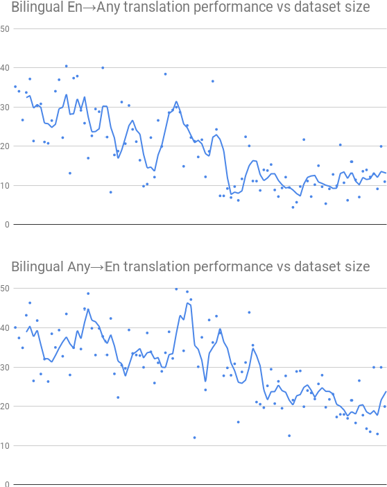 Figure 3 for Massively Multilingual Neural Machine Translation in the Wild: Findings and Challenges