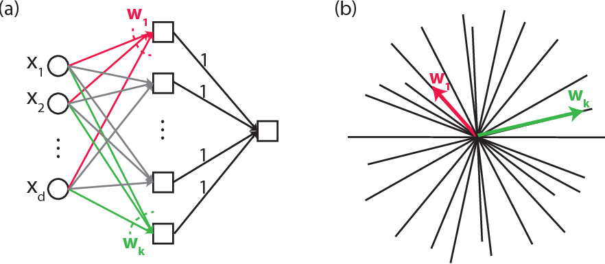 Figure 1 for Porcupine Neural Networks: (Almost) All Local Optima are Global