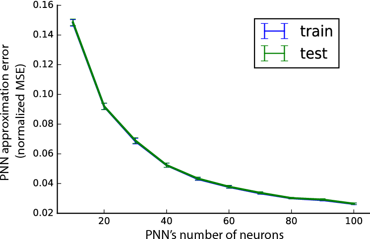 Figure 2 for Porcupine Neural Networks: (Almost) All Local Optima are Global