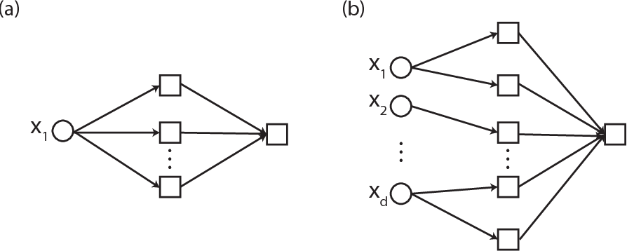 Figure 3 for Porcupine Neural Networks: (Almost) All Local Optima are Global