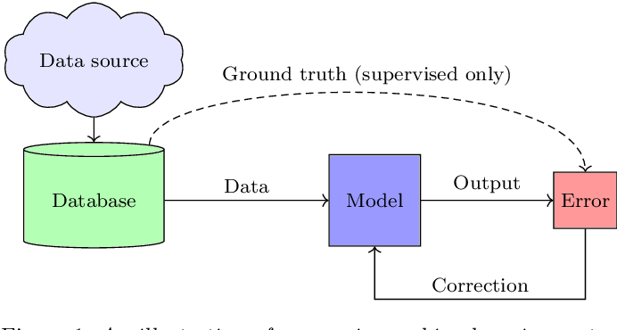 Figure 1 for Deep Image Clustering with Tensor Kernels and Unsupervised Companion Objectives