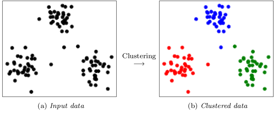 Figure 3 for Deep Image Clustering with Tensor Kernels and Unsupervised Companion Objectives