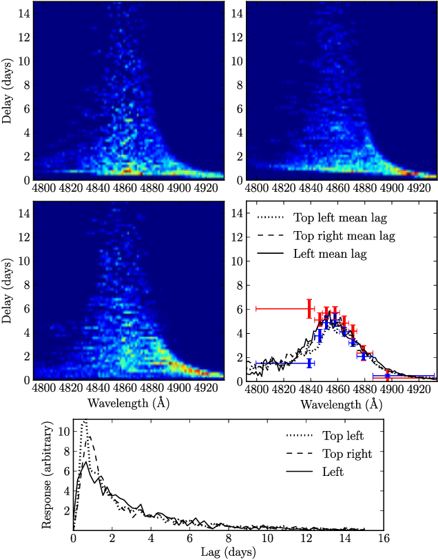 Figure 5 from Modelling reverberation mapping data - II  Dynamical