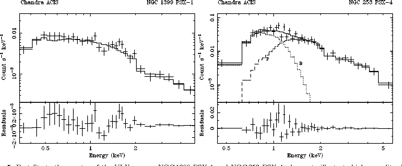 Figure 4 from Ultraluminous X-ray source populations in