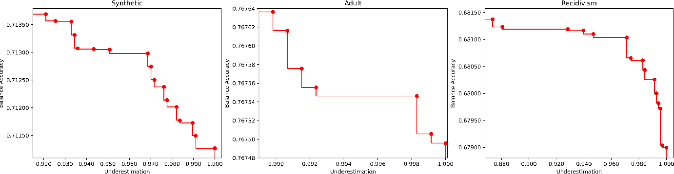Figure 1 for Using Pareto Simulated Annealing to Address Algorithmic Bias in Machine Learning