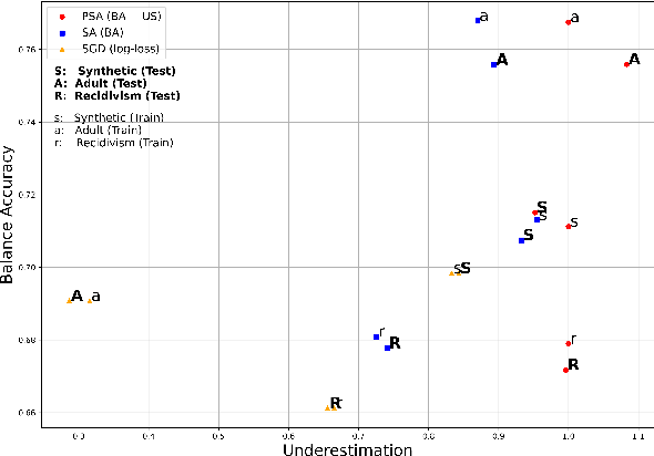 Figure 3 for Using Pareto Simulated Annealing to Address Algorithmic Bias in Machine Learning