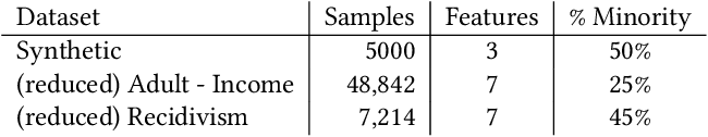 Figure 2 for Using Pareto Simulated Annealing to Address Algorithmic Bias in Machine Learning