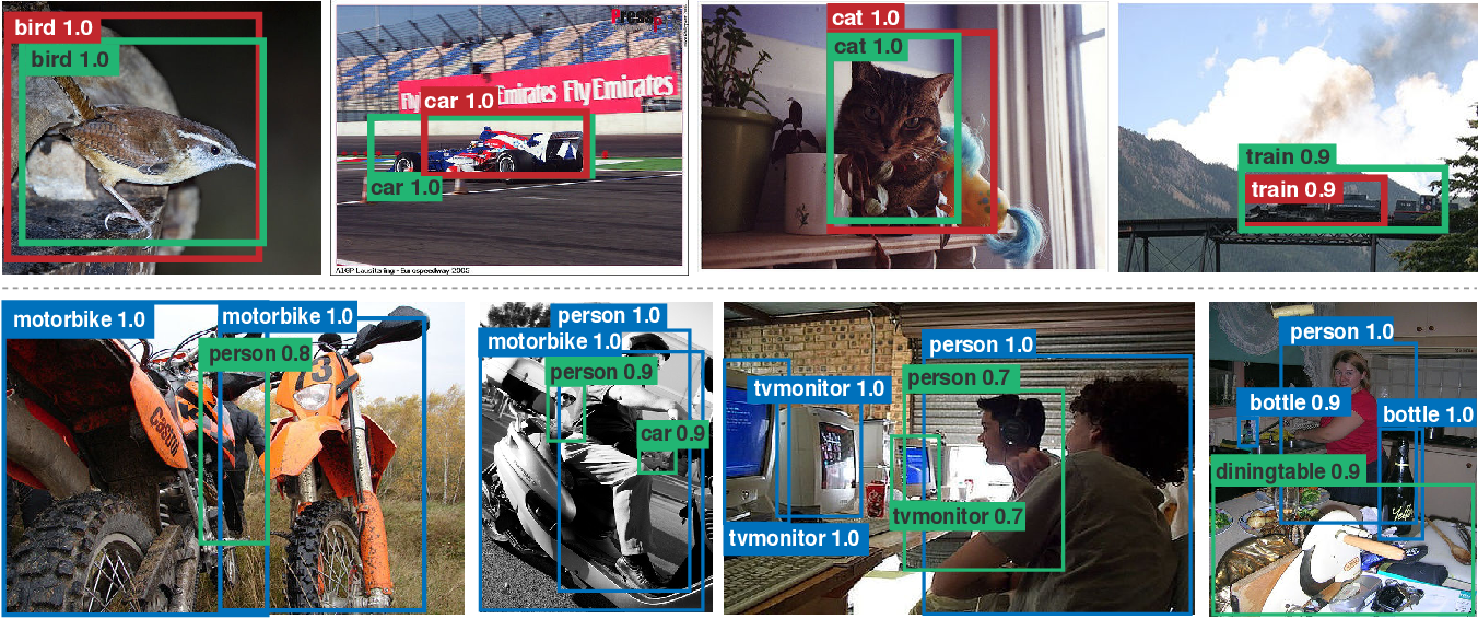 Figure 4 for An Analysis of Pre-Training on Object Detection