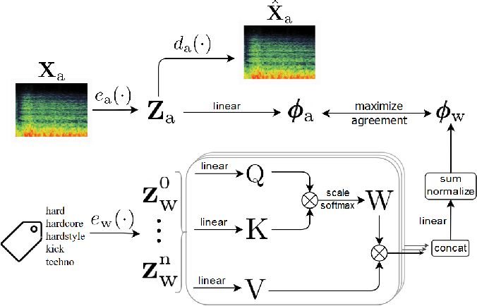 Figure 1 for Learning Contextual Tag Embeddings for Cross-Modal Alignment of Audio and Tags
