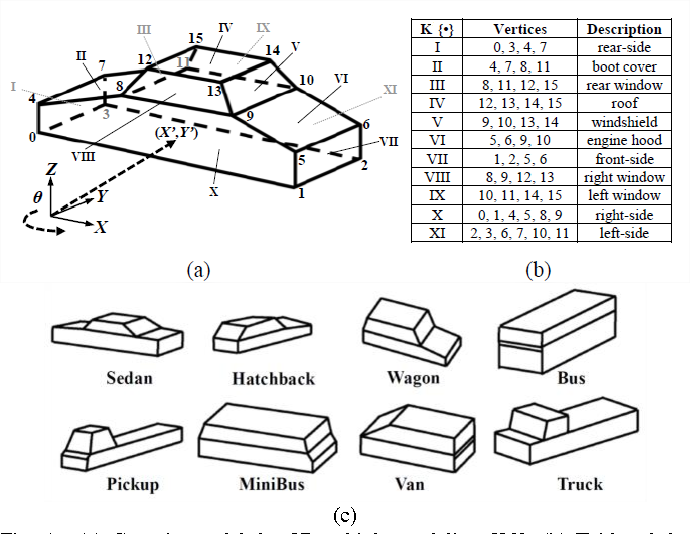 Figure 1 for Multiple-Kernel Based Vehicle Tracking Using 3D Deformable Model and Camera Self-Calibration