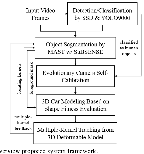 Figure 2 for Multiple-Kernel Based Vehicle Tracking Using 3D Deformable Model and Camera Self-Calibration