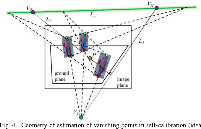 Figure 4 for Multiple-Kernel Based Vehicle Tracking Using 3D Deformable Model and Camera Self-Calibration