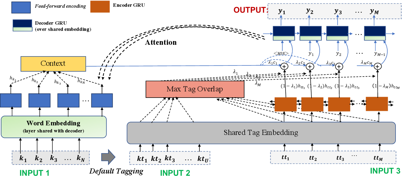 Figure 1 for Template Controllable keywords-to-text Generation