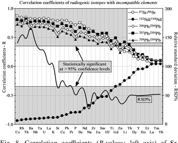 Geochemistry of near-EPR seamounts: importance of source vs  process
