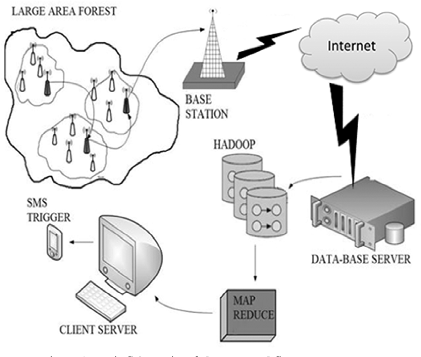 A Secure Wsn Based Forest Fire Prediction System