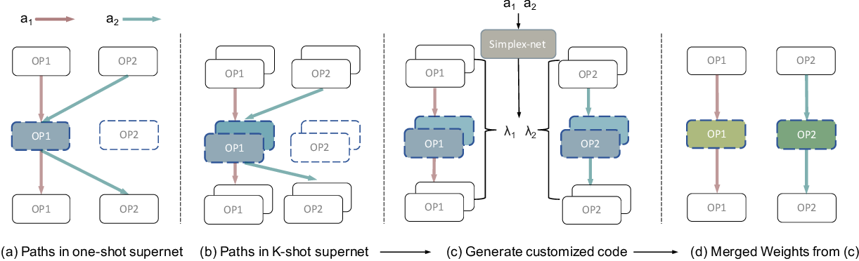 Figure 1 for K-shot NAS: Learnable Weight-Sharing for NAS with K-shot Supernets