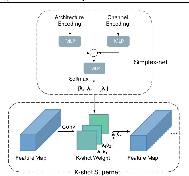 Figure 2 for K-shot NAS: Learnable Weight-Sharing for NAS with K-shot Supernets